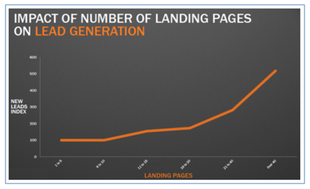 Increase-landing-page