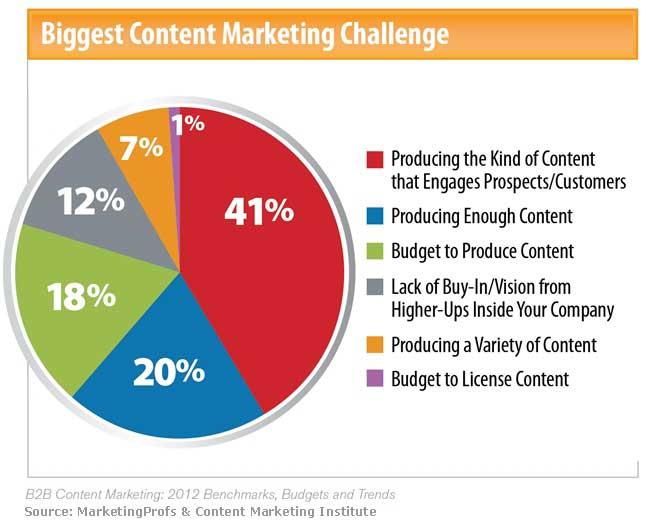 the-biggest-content-marketing-challenge