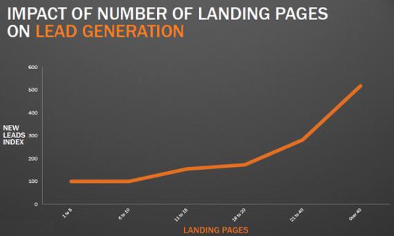lp-impact-on-lead-gen-resized-600