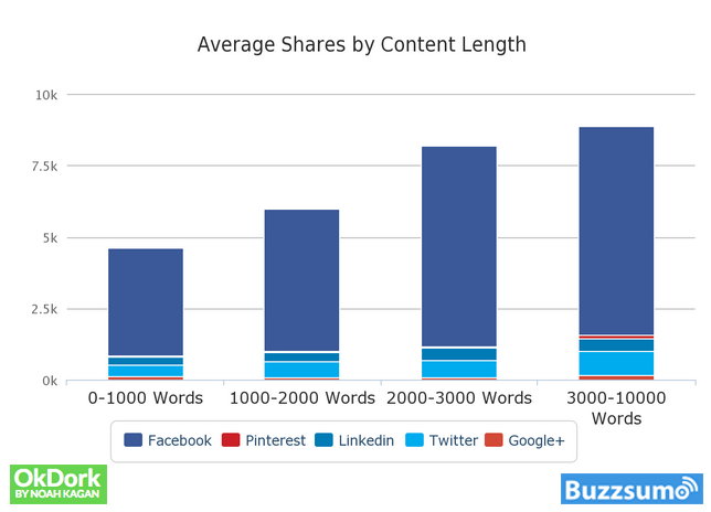 1Shares-by-Content-Length
