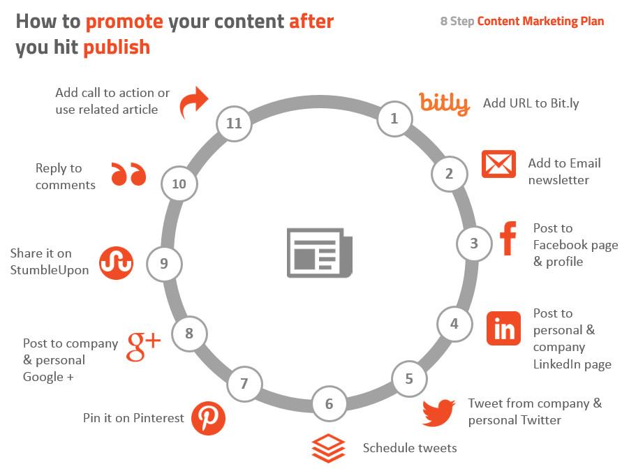 Content-marketing-promotion-wheel