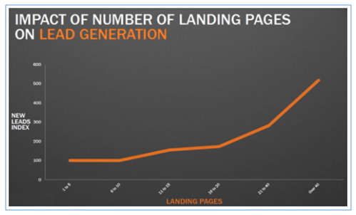 More-landing-pages-means-more-leads