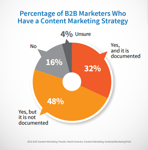 content-marketing-documented
