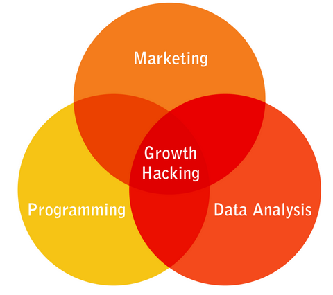 growth-hacking-is-more-than-just-marketing