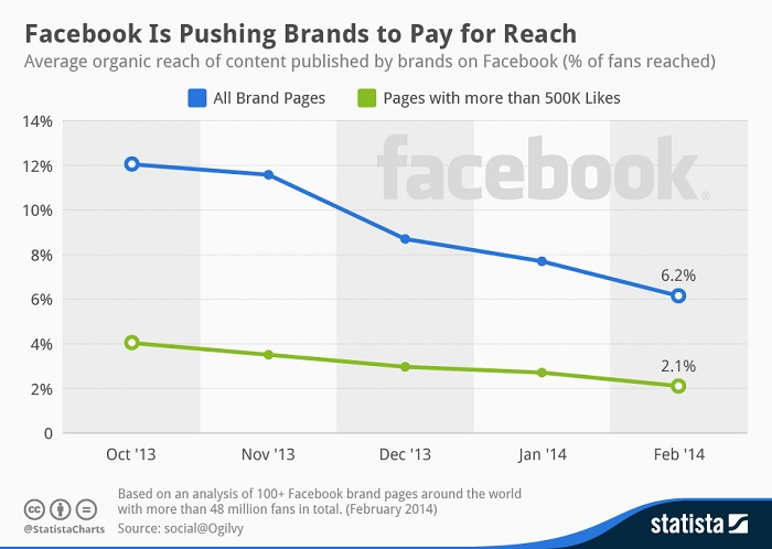 Facebook-organic-reach-decline