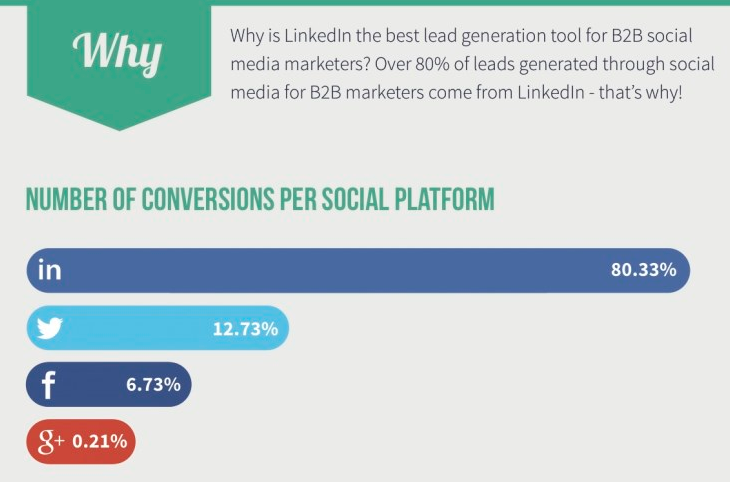 LinkedIn-drives-most-of-the-business-leads
