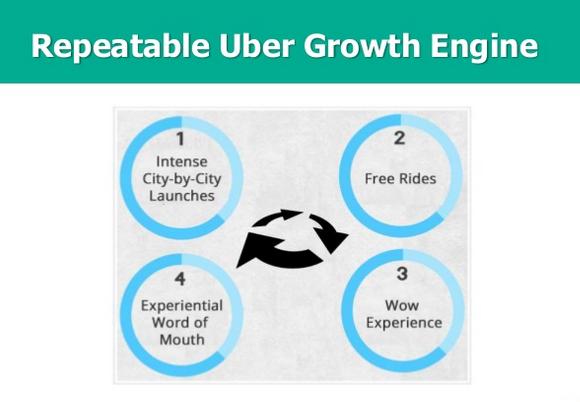 Uber-growth-engine