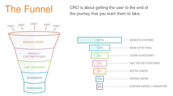 getting-visitors-to-the-end-of-the-conversion-funnel