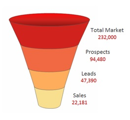 sales-funnel-real-live-example