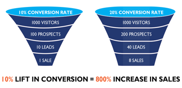 simple-conversion-optimization-tactics