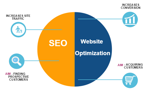 differences-between-CRO-and-SEO