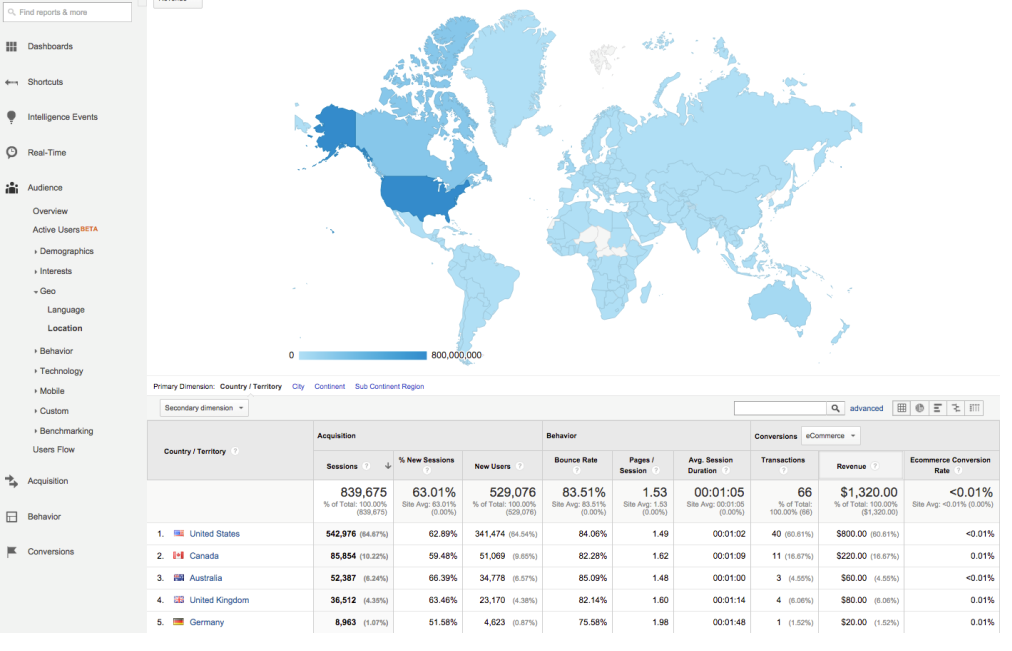 google-analytics-geo-location