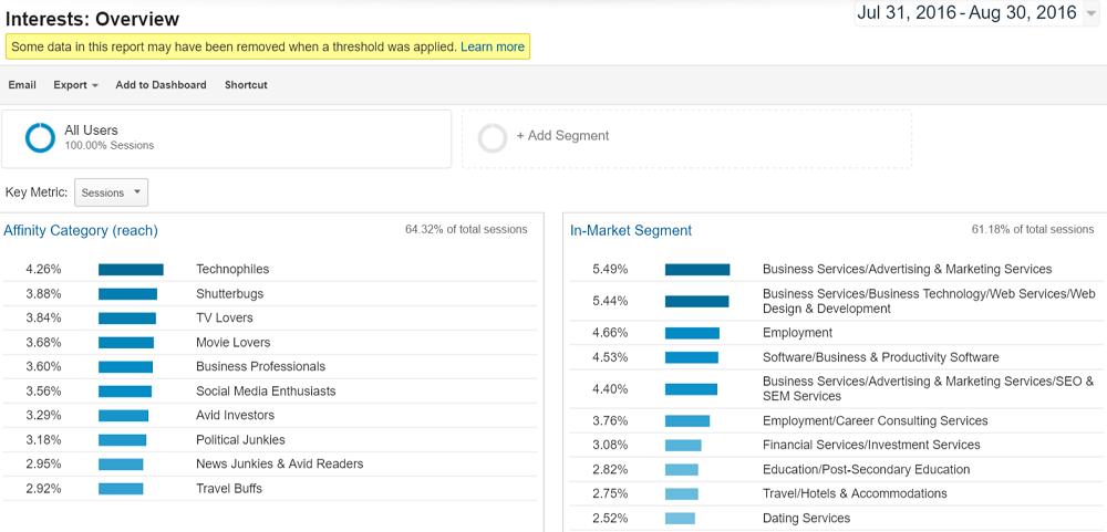 Google-analytics-audience-interests