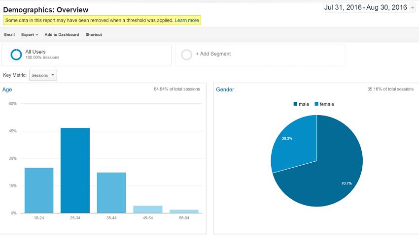 Google-analytics-demographics-for-site