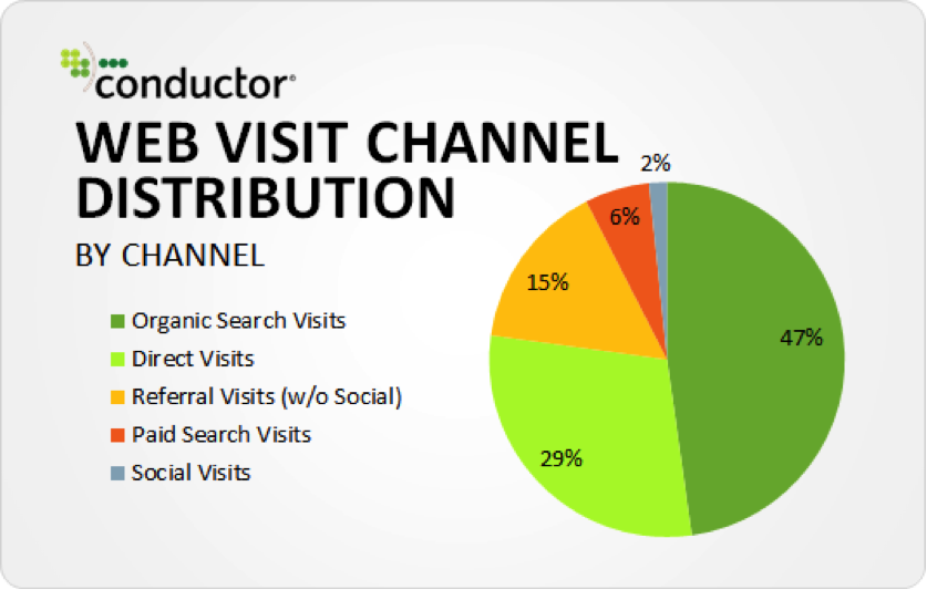 47-percent-of-traffic-come-from-organic-search