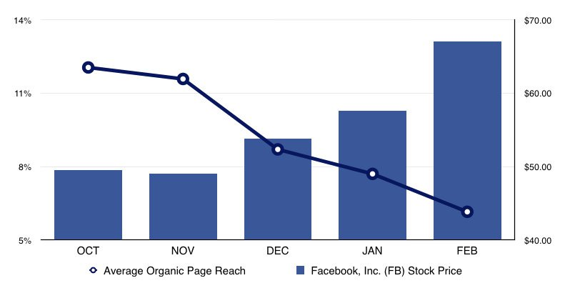 facebook-makes-more-from-declining-organic-reach