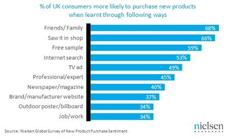 nielsen-customer-loyalty-study
