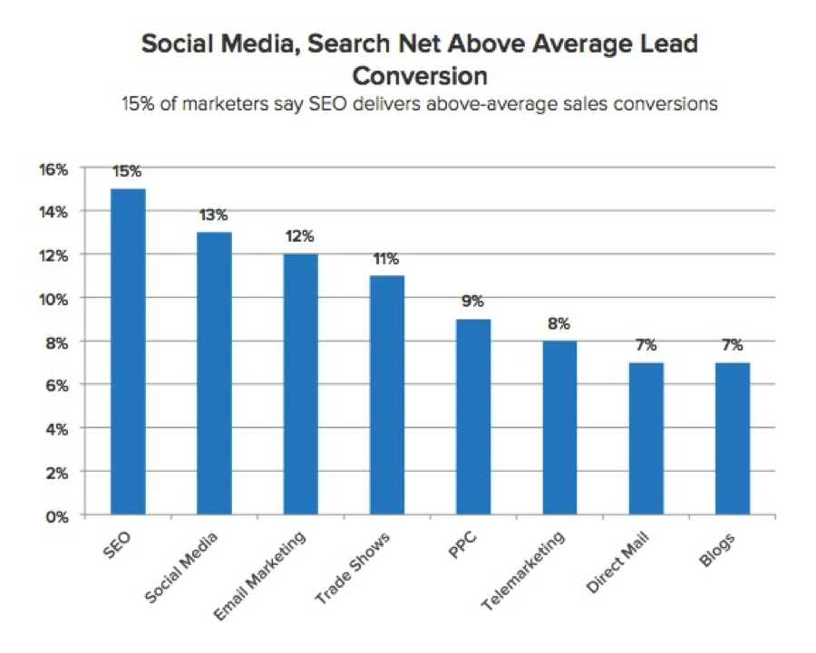 seo-lead-in-inbound-marketing-conversion-rates