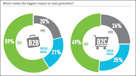 seo-makes-the-biggest-impact-on-lead-generation