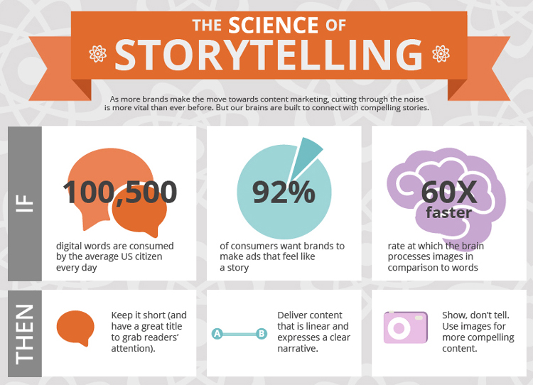 using-storytelling-to-emotionally-connect-with-customers
