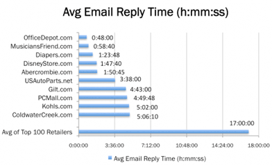 average-email-response-time