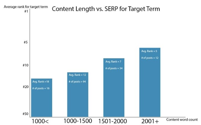long-contents-perform-well-on-search-engines