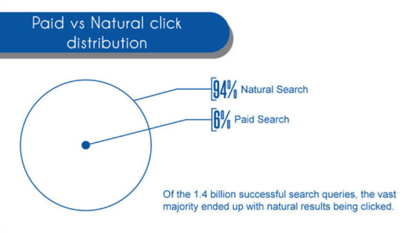 organic-search-results-get-more-clicks-than-paid-search-results