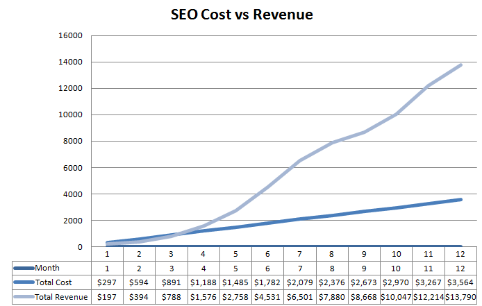 seo-provides-the-best-return-on-investment
