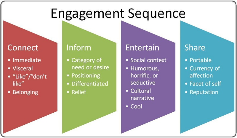the-engagement-sequence
