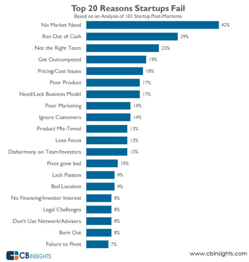 the-number-one-reason-why-startups-fail