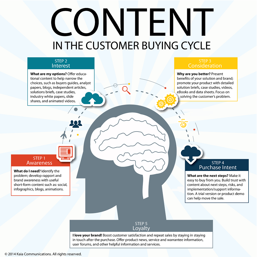 using-content-in-the-consumer-buying-cycle