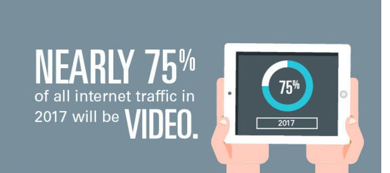 video-marketing-is-the-future