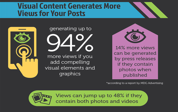 visual-contents-get-more-views-for-your-posts