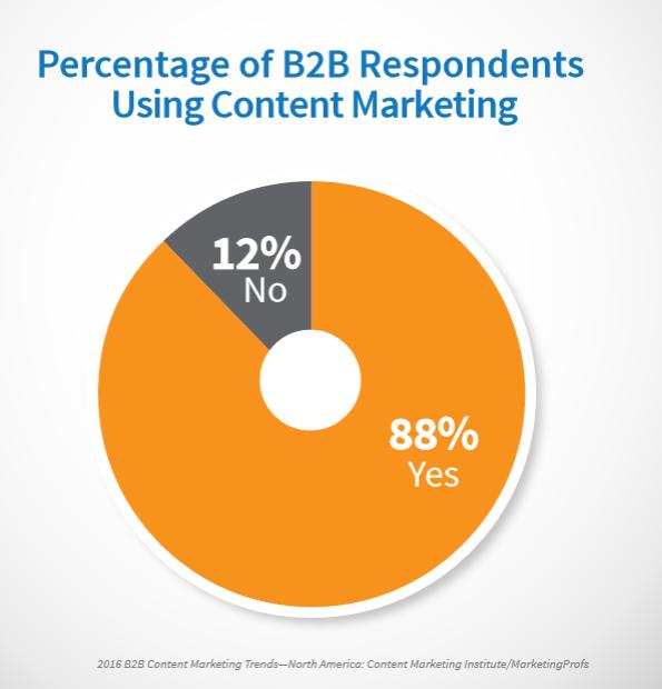 b2b-startups-use-content-marketing