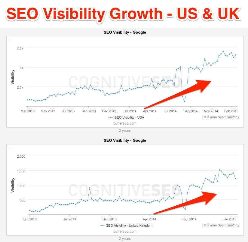 buffer-seo-visibility-according-to-cognitiveseo