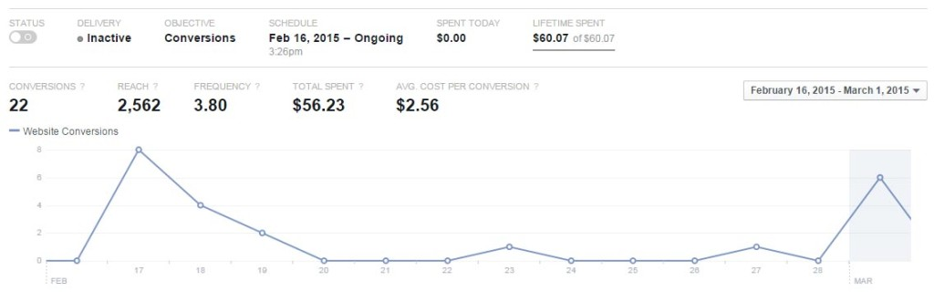 facebook-retargeting-spent