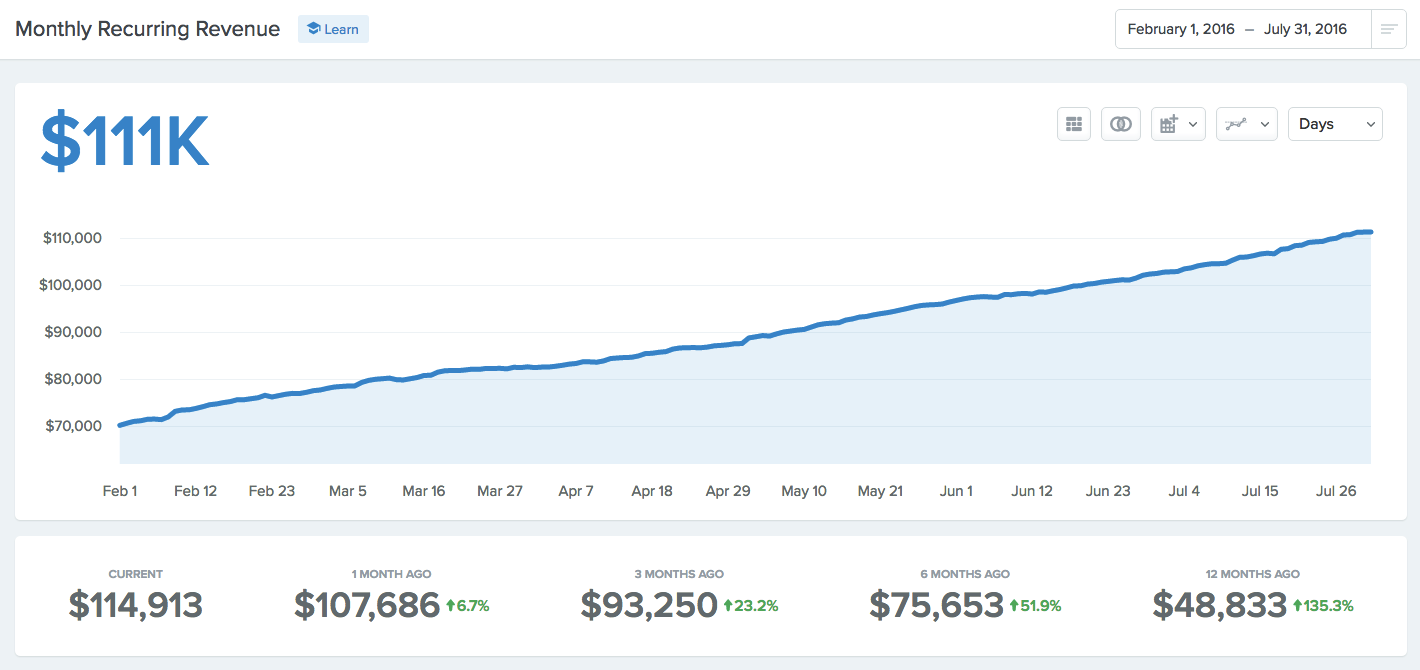 hubstaff-make-money-with-content-marketing
