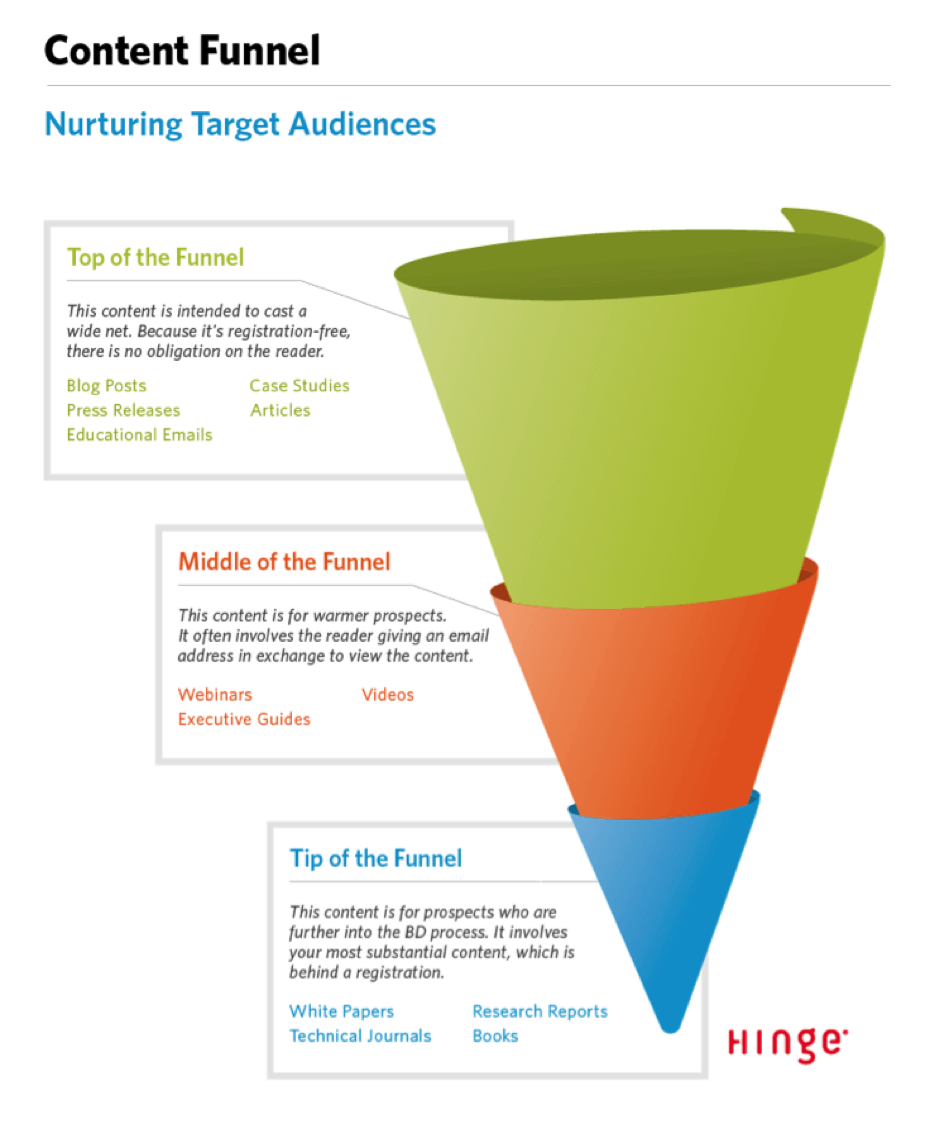 content-funnel-and-growth-hacking-funnel