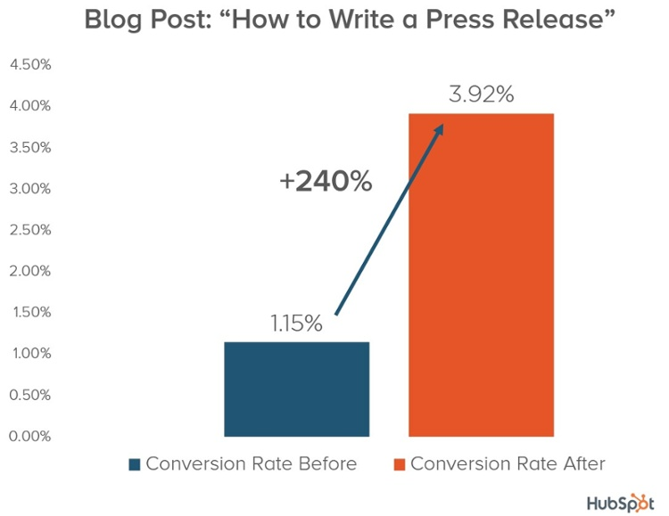 conversion-rate-increase-for-an-updated-blog-post