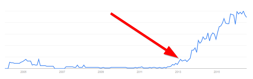 growth-hacking-trending-on-google-trends