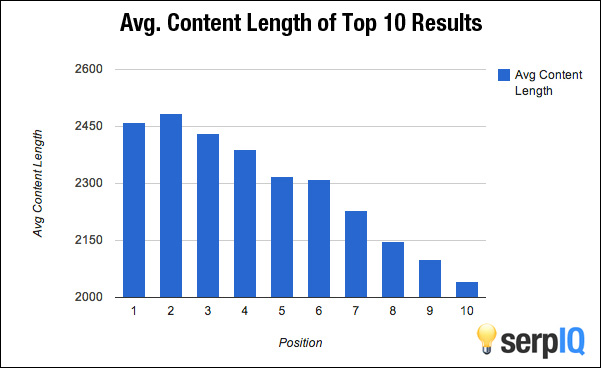 long-form-content-rank-high-on-search-engines