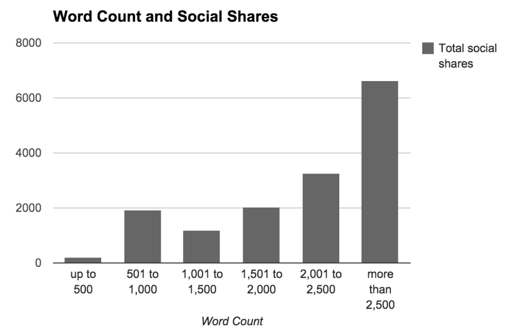 longer-content-generate-more-social-shares