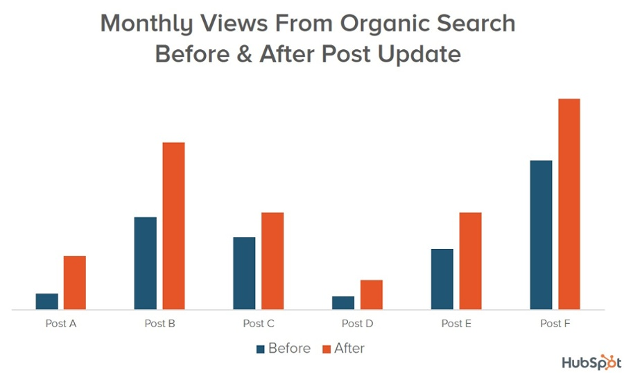 rankings-and-traffic-increase-for-every-blog-post