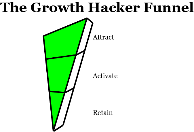 the-growth-hacker-funnel