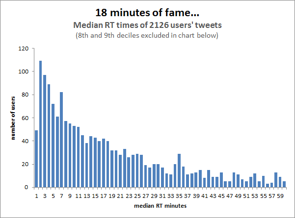 the-lifespan-of-a-tweet
