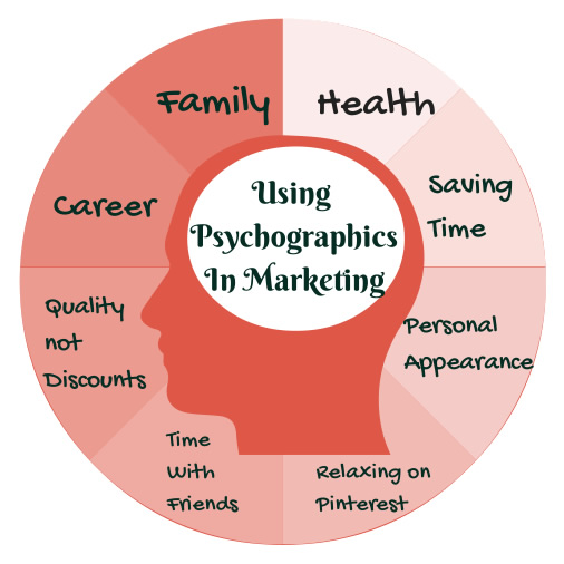 what_moves_me_psychographics_in_marketing1