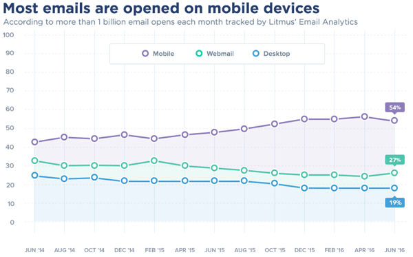 54-percent-of-all-emails-are-now-open-on-mobile