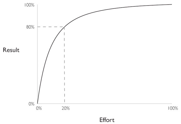 Pareto-Principle-to-partnership