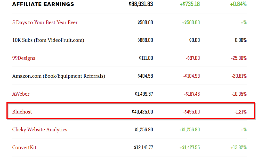 Pat-Flynn-affiliate-earnings