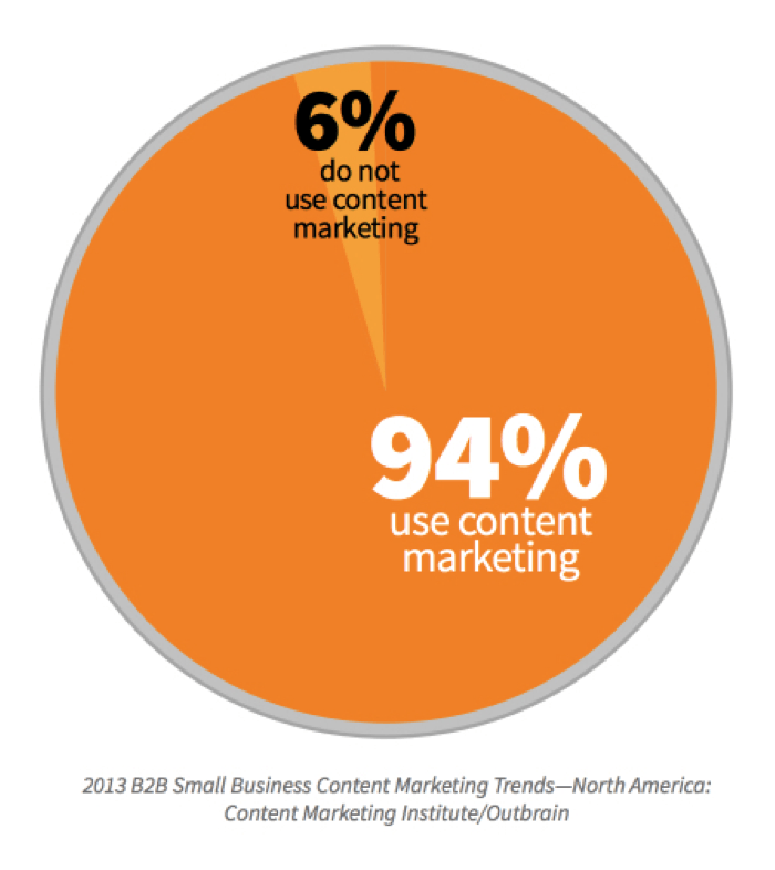 b2b-businesses-use-content-marketing